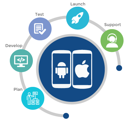 mobile app development sikkim